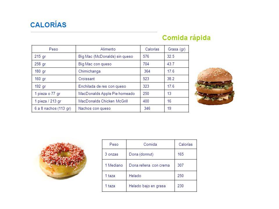 CALORÍAS Comida rápida Peso Alimento Calorías Grasa (gr) 215 gr