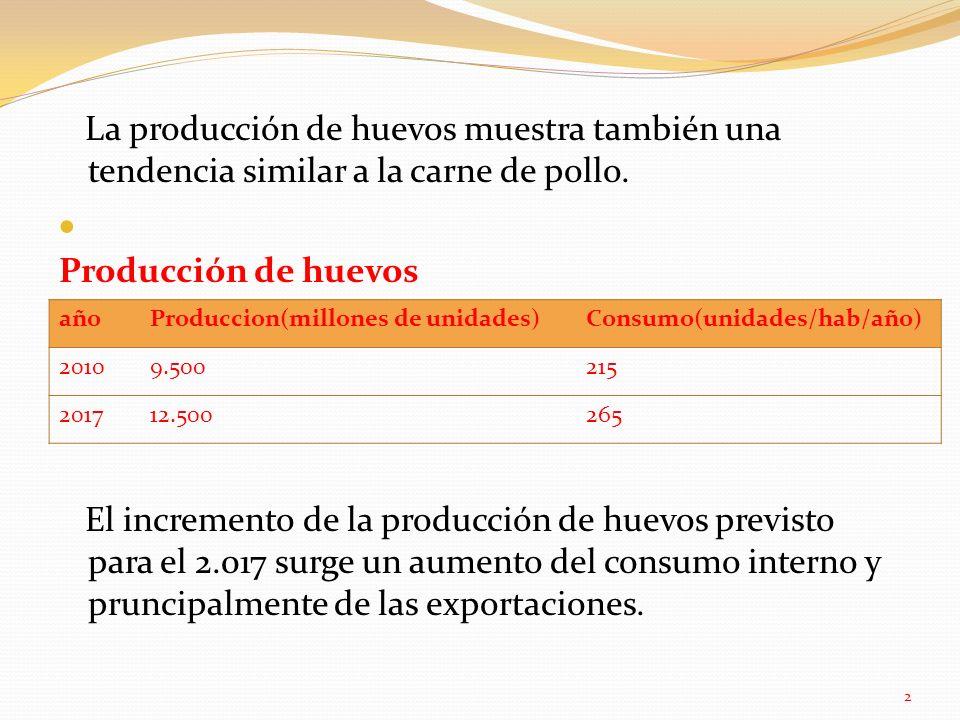 La producción de huevos muestra también una tendencia similar a la carne de pollo. Producción de huevos El incremento de la producción de huevos previsto para el 2.017 surge un aumento del consumo interno y pruncipalmente de las exportaciones.
