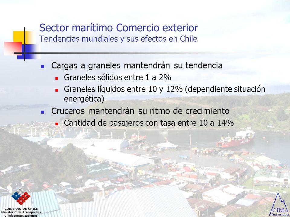 Sector marítimo Comercio exterior Tendencias mundiales y sus efectos en Chile