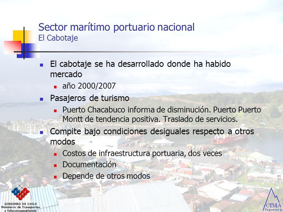 Sector marítimo portuario nacional El Cabotaje