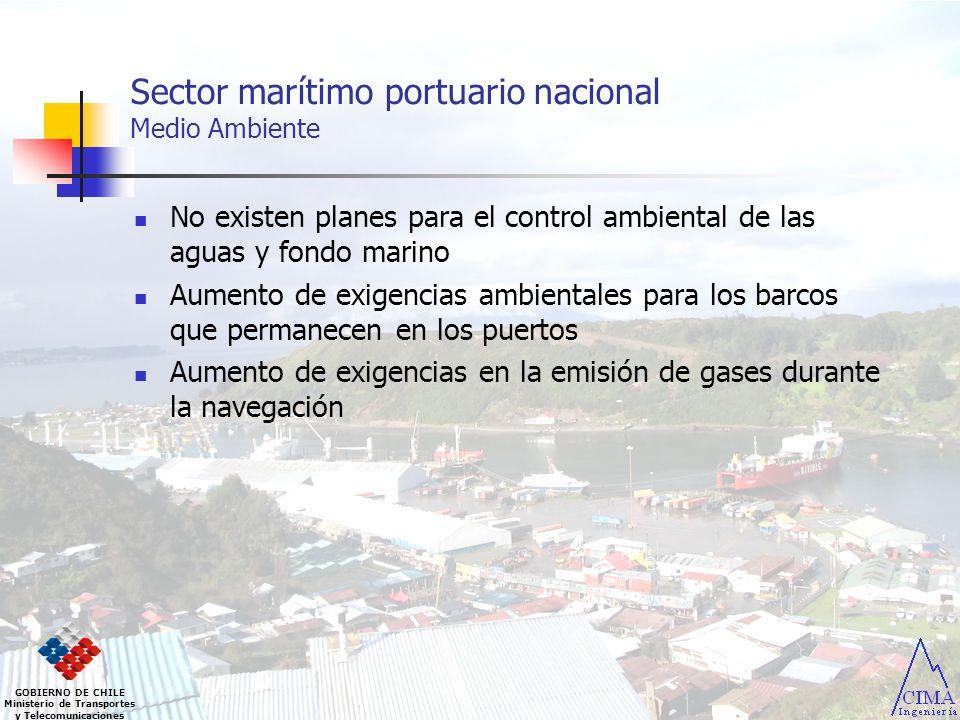 Sector marítimo portuario nacional Medio Ambiente