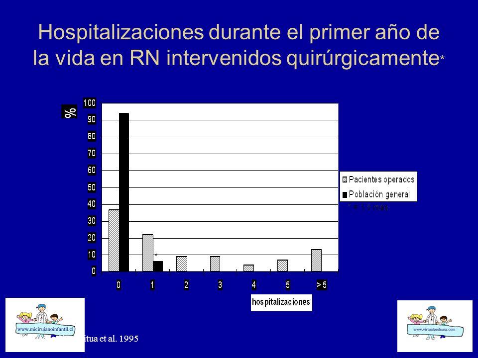 Hospitalizaciones durante el primer año de la vida en RN intervenidos quirúrgicamente*