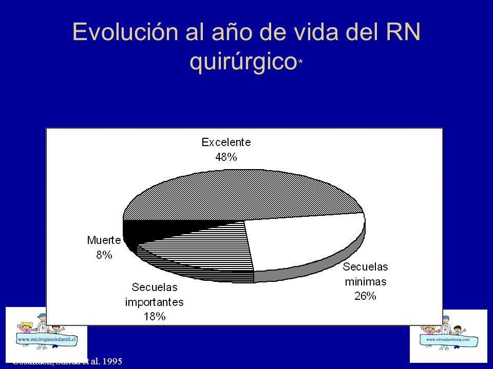 Evolución al año de vida del RN quirúrgico*
