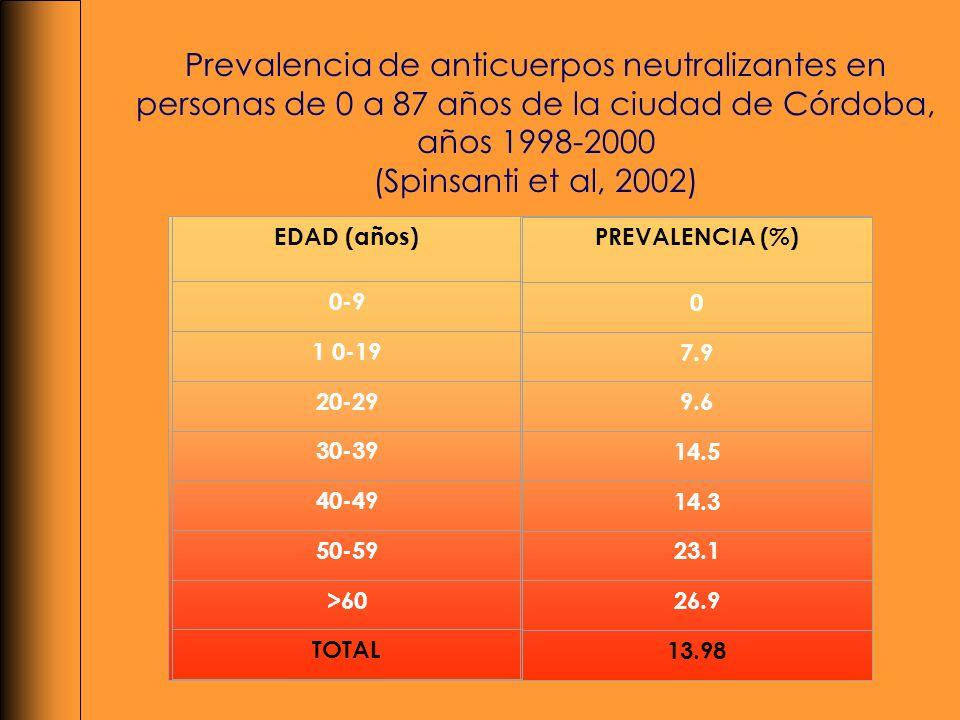 Prevalencia de anticuerpos neutralizantes en personas de 0 a 87 años de la ciudad de Córdoba, años 1998-2000