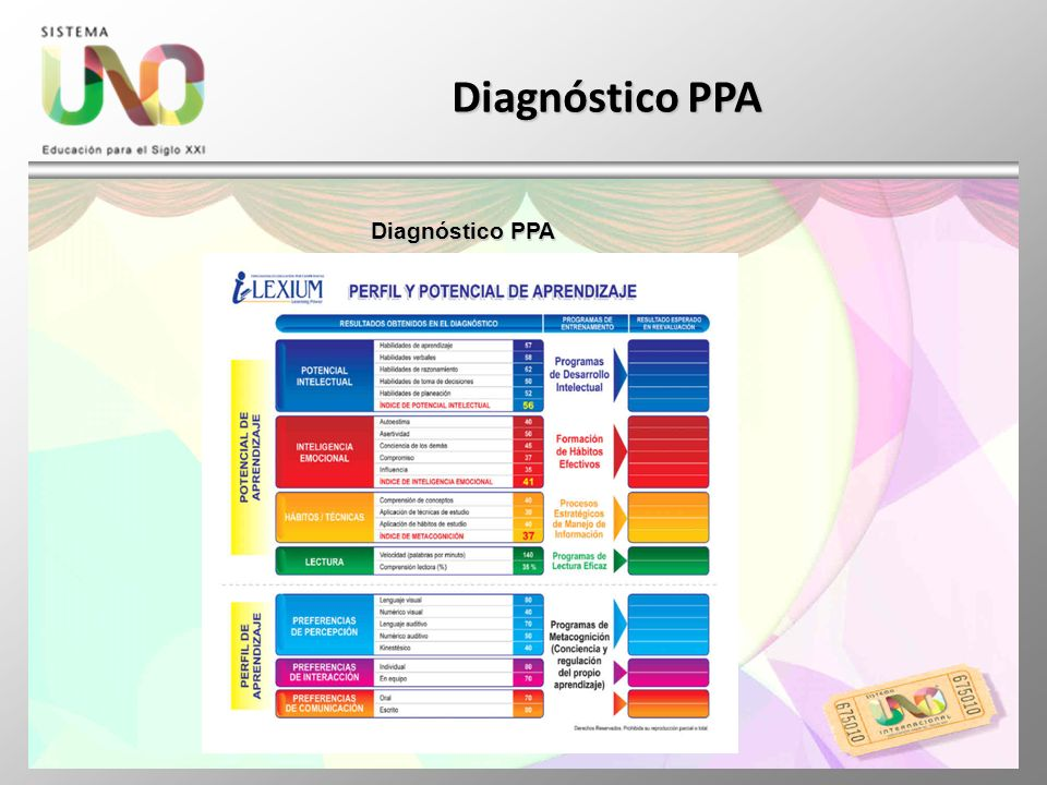 Diagnóstico PPA Diagnóstico PPA
