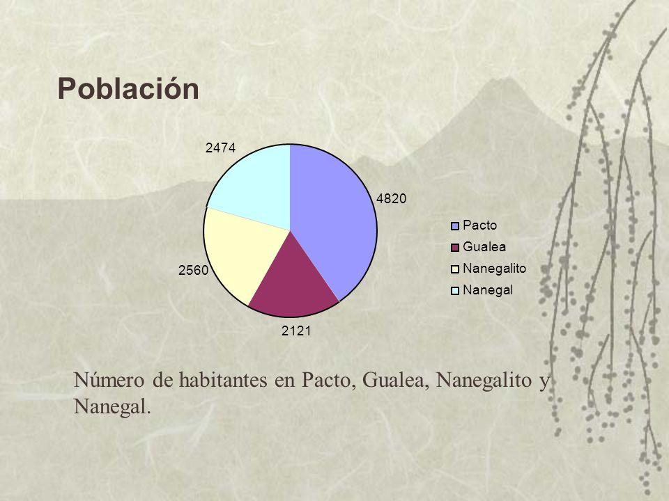 Población Número de habitantes en Pacto, Gualea, Nanegalito y Nanegal.