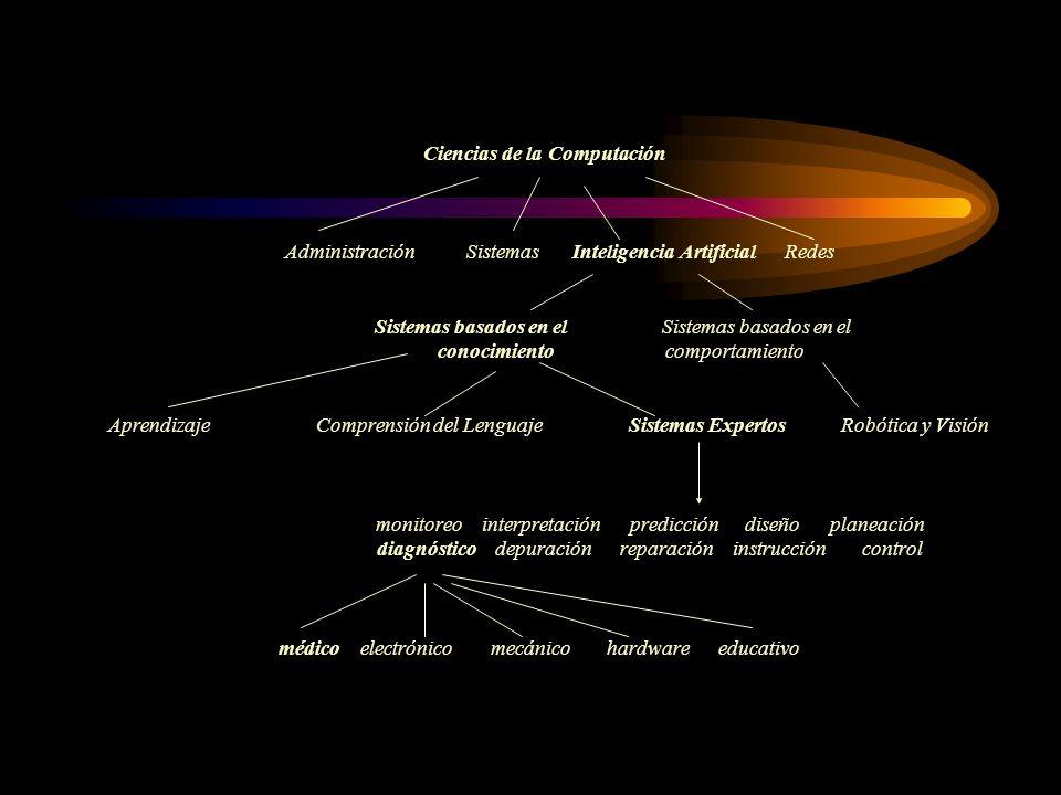 Ciencias de la Computación Administración. Sistemas