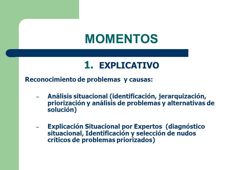 MOMENTOS 1. EXPLICATIVO Reconocimiento de problemas y causas: