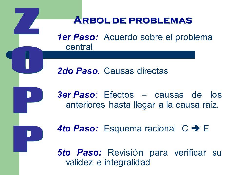 Z O P Arbol de problemas 1er Paso: Acuerdo sobre el problema central