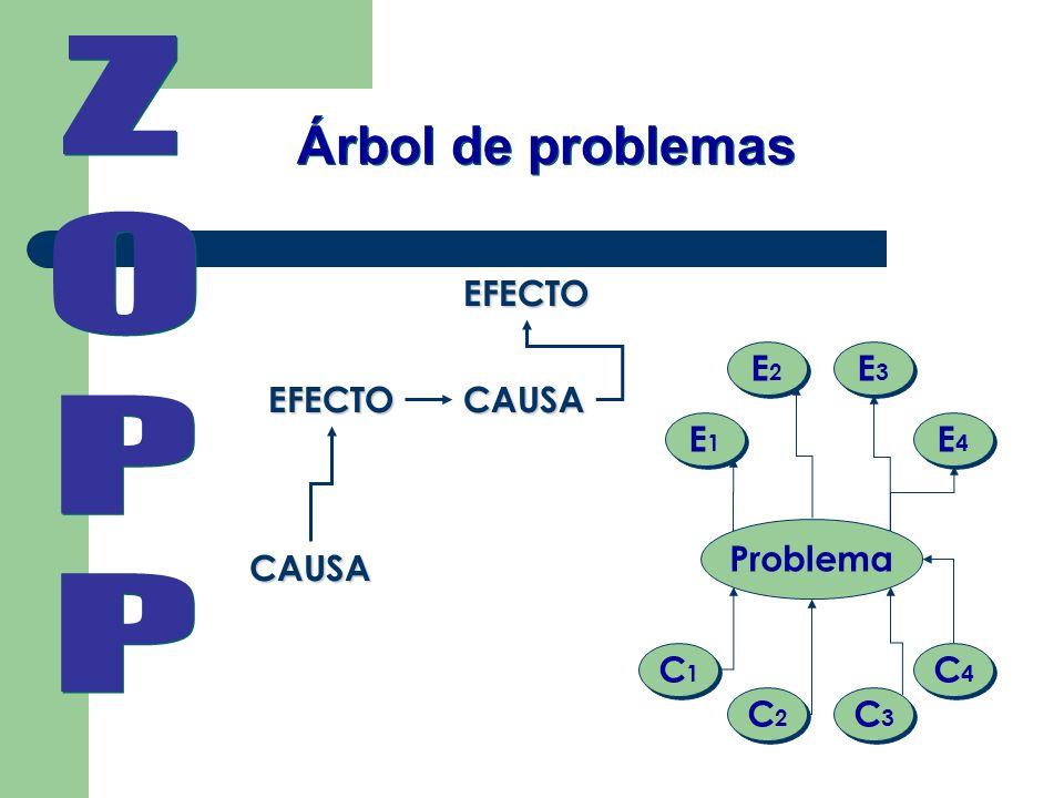 Z O P Árbol de problemas EFECTO C1 C2 C3 C4 Problema E1 E2 E3 E4