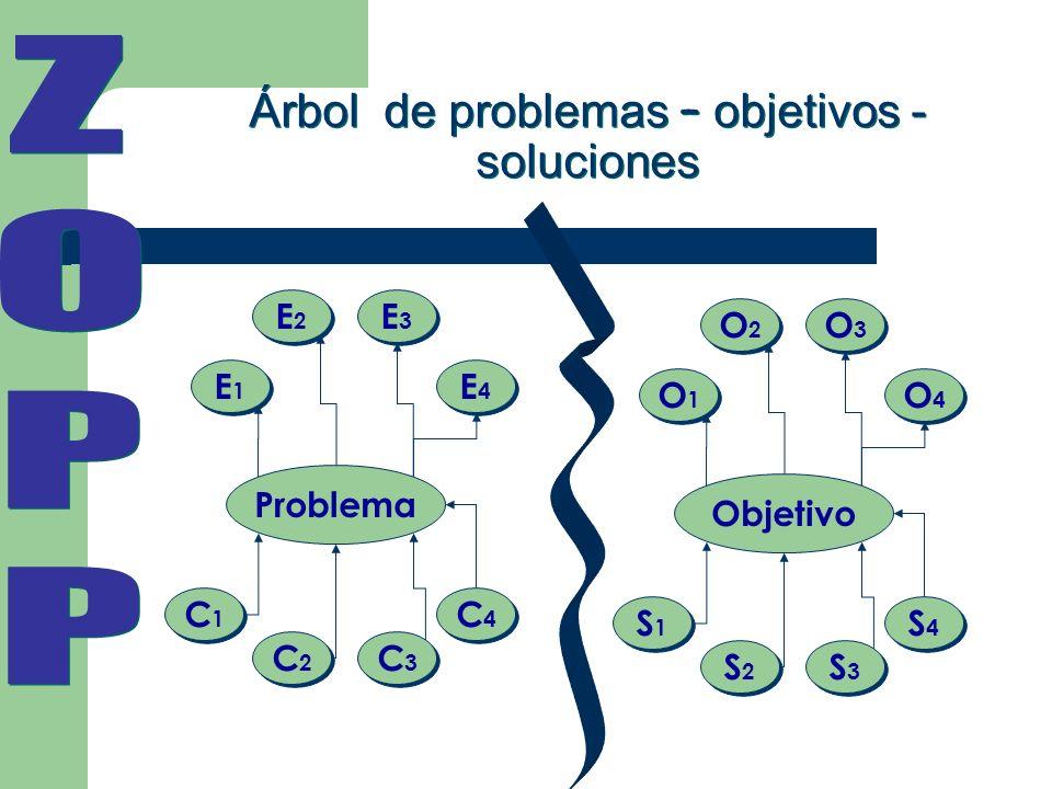 Árbol de problemas – objetivos - soluciones