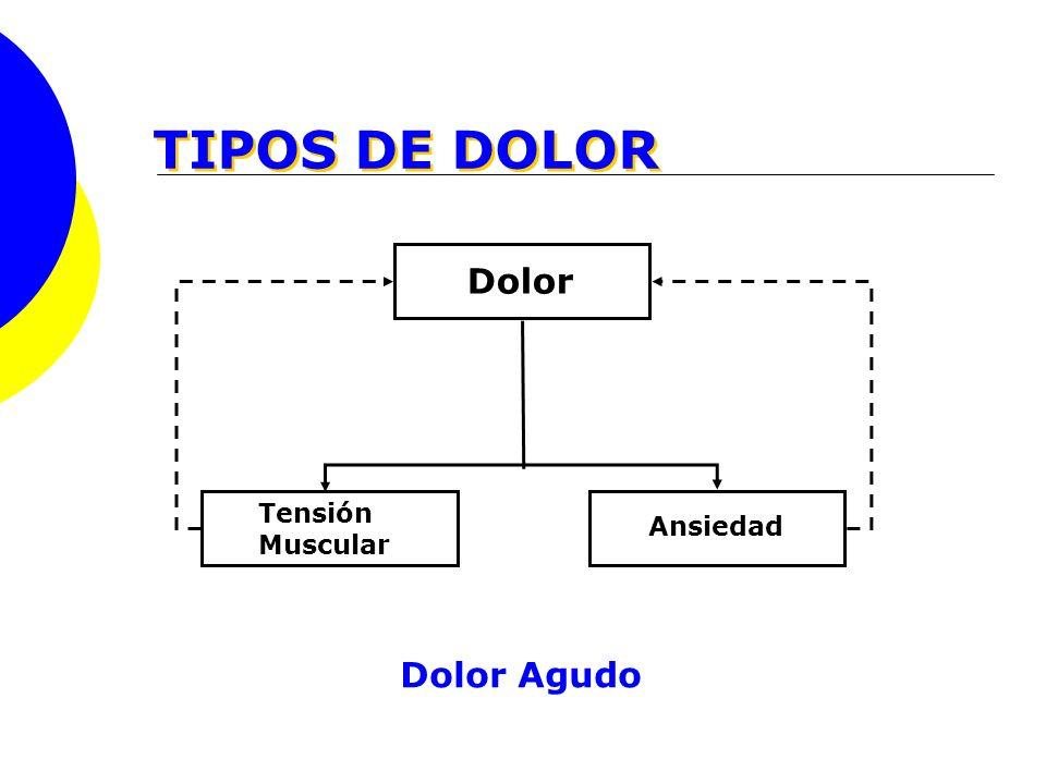 TIPOS DE DOLOR Dolor Tensión Muscular Ansiedad Dolor Agudo