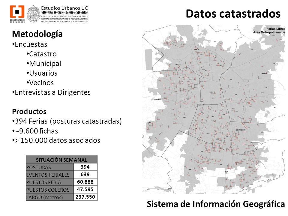 Datos catastrados Metodología Sistema de Información Geográfica