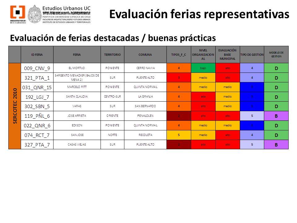 Evaluación ferias representativas