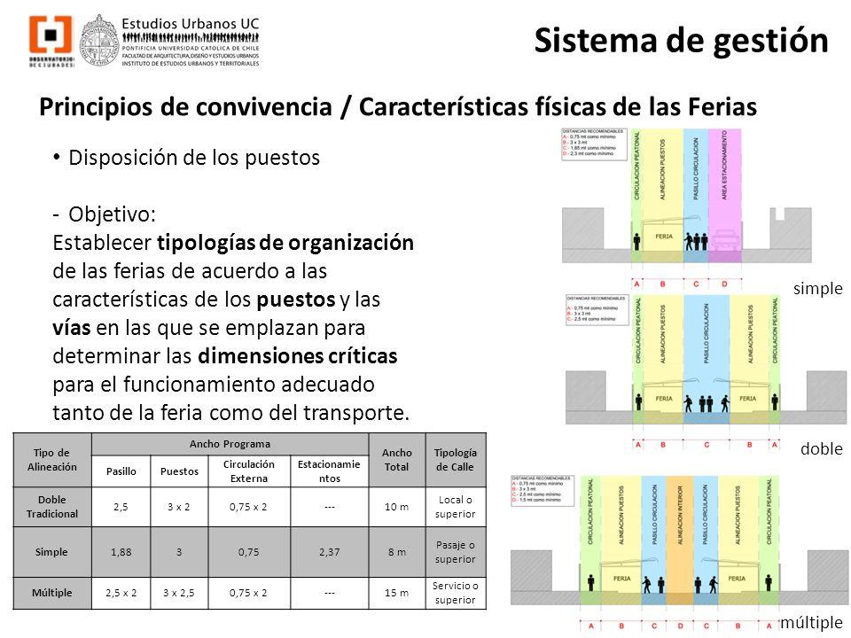 Sistema de gestión Principios de convivencia / Características físicas de las Ferias. Disposición de los puestos.