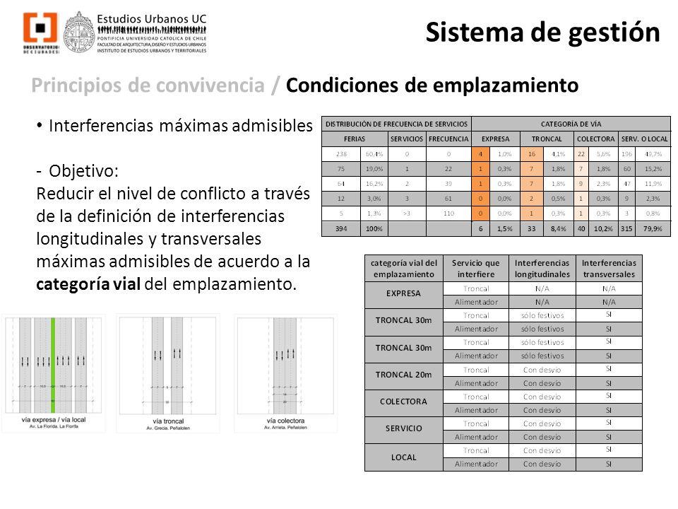 Sistema de gestión Principios de convivencia / Condiciones de emplazamiento. Interferencias máximas admisibles.