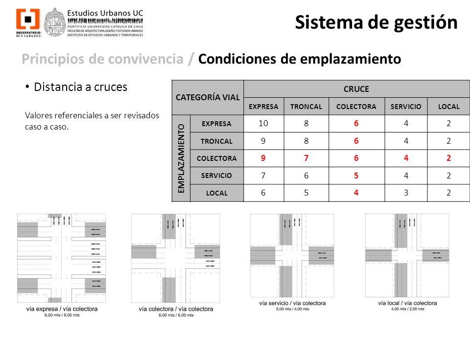 Sistema de gestión Principios de convivencia / Condiciones de emplazamiento. Distancia a cruces. Valores referenciales a ser revisados caso a caso.