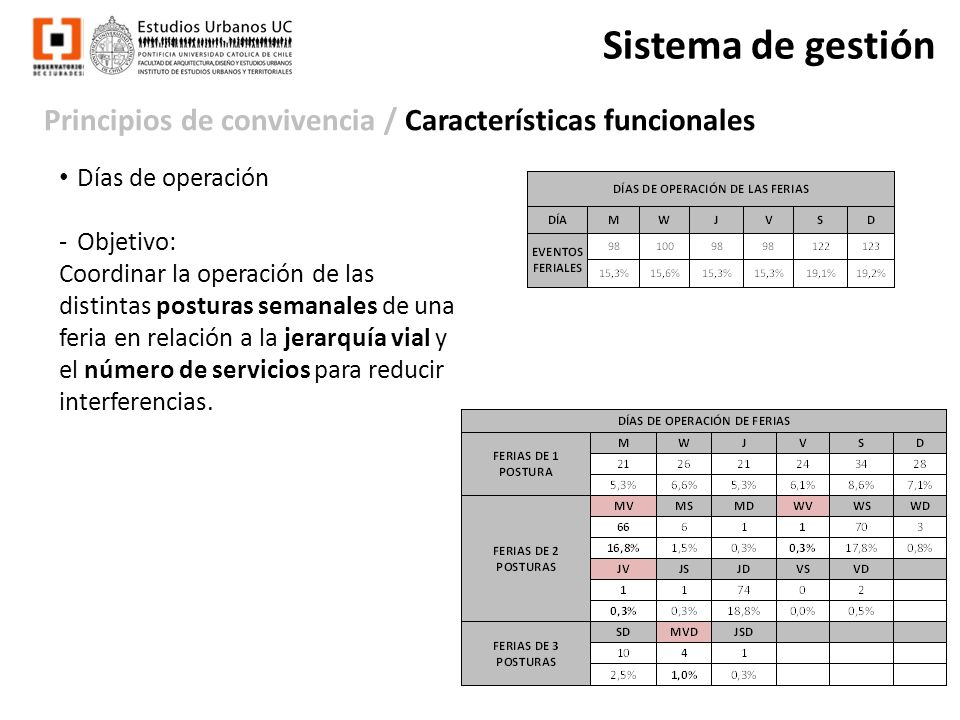 Sistema de gestión Principios de convivencia / Características funcionales. Días de operación. Objetivo: