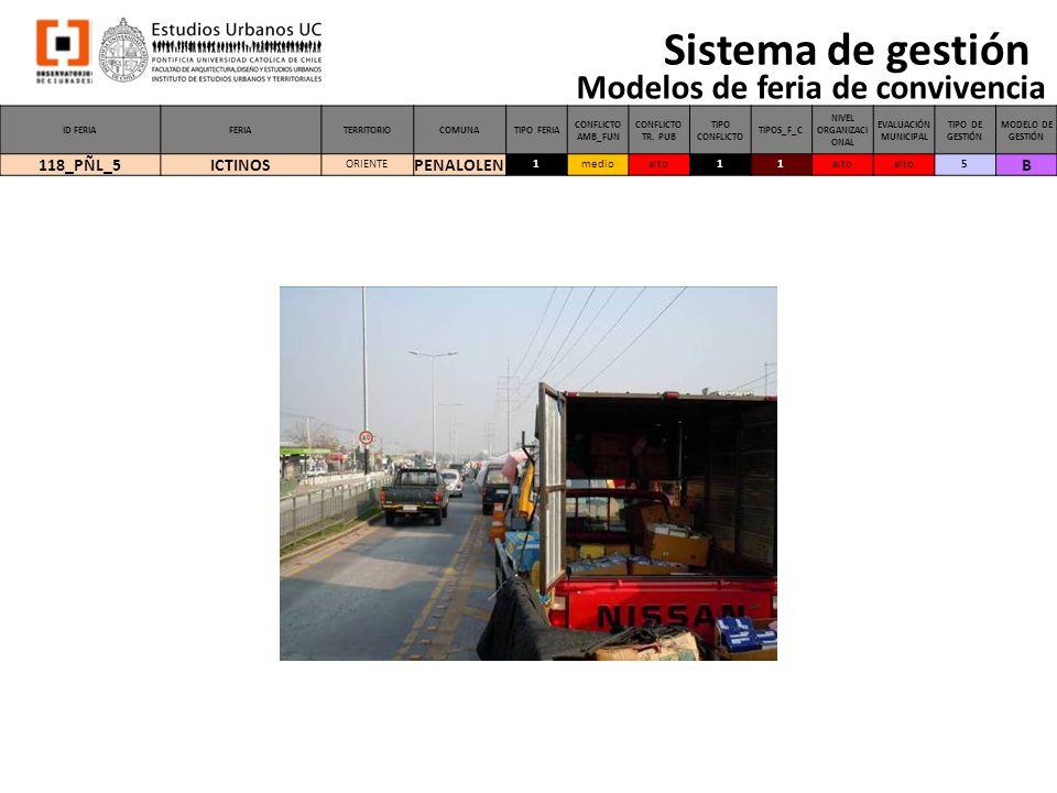 Sistema de gestión Modelos de feria de convivencia 118_PÑL_5 ICTINOS