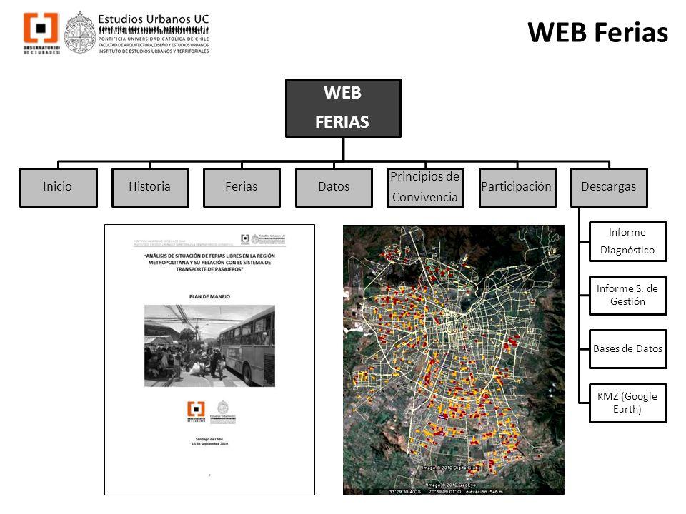 WEB Ferias WEB FERIAS Inicio Historia Ferias Datos Principios de