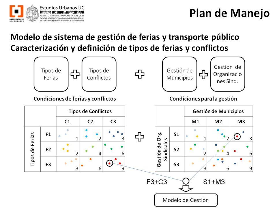 Plan de Manejo Modelo de sistema de gestión de ferias y transporte público.