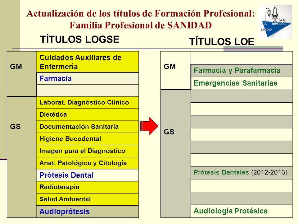 Actualización de los títulos de Formación Profesional: Familia Profesional de SANIDAD