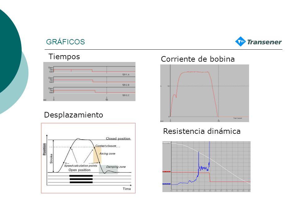 GRÁFICOS Tiempos Corriente de bobina Desplazamiento Resistencia dinámica