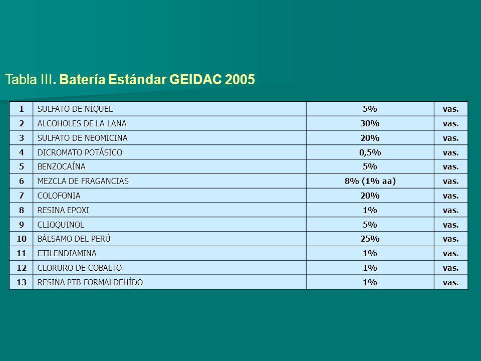 Tabla III. Batería Estándar GEIDAC 2005