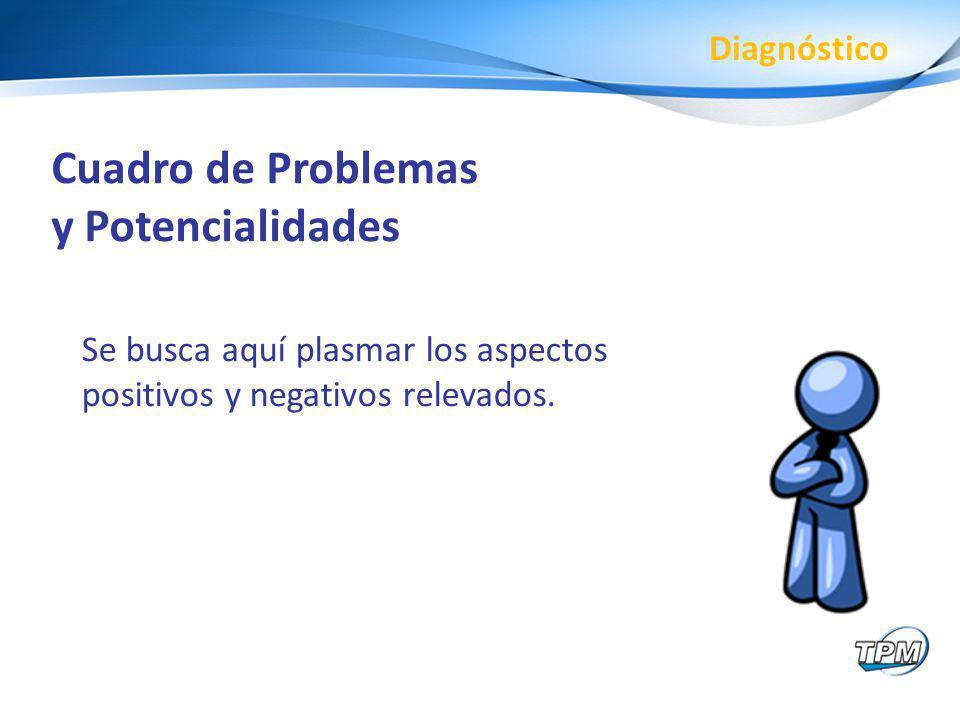 Cuadro de Problemas y Potencialidades Diagnóstico