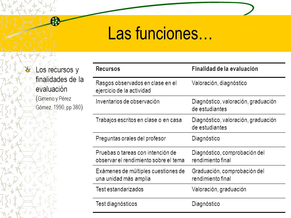 Las funciones… Los recursos y finalidades de la evaluación (Gimeno y Pérez Gómez, 1990, pp 380) Recursos.