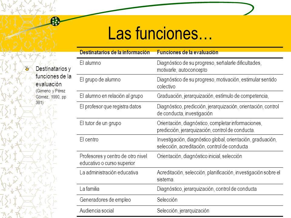 Las funciones… Destinatarios de la información. Funciones de la evaluación. El alumno.