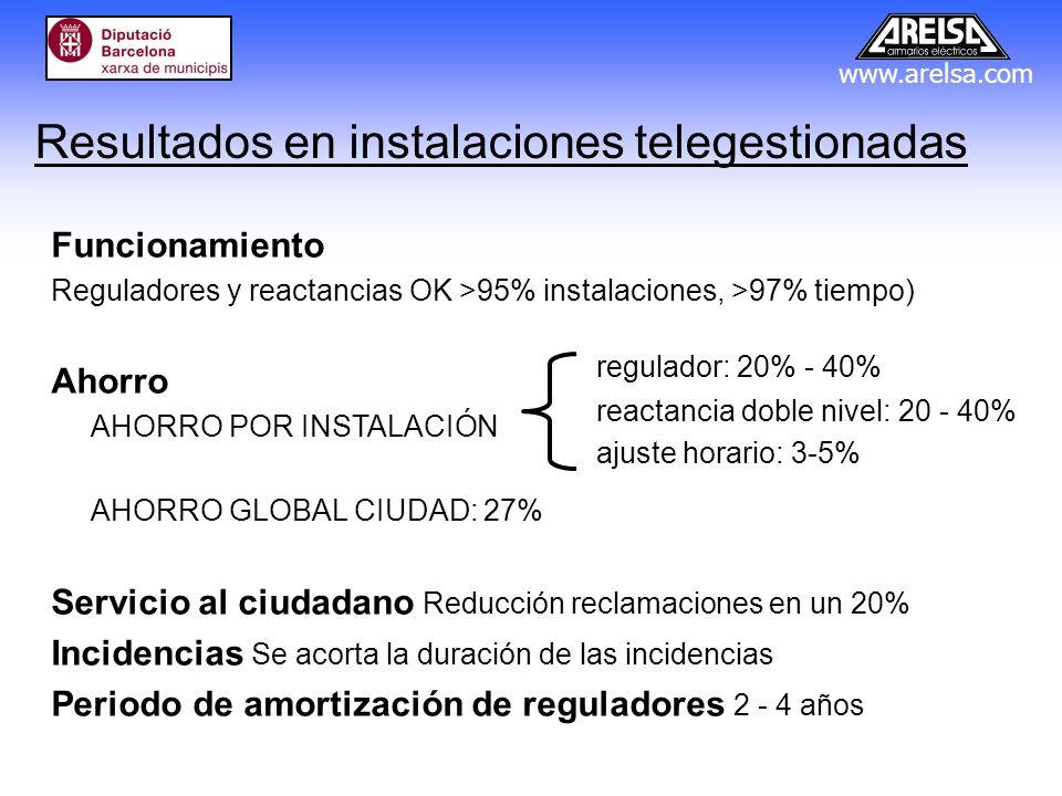 Resultados en instalaciones telegestionadas