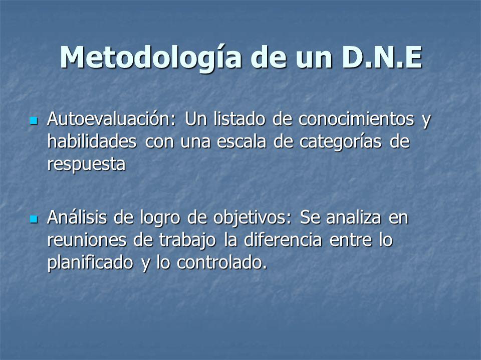 Metodología de un D.N.E Autoevaluación: Un listado de conocimientos y habilidades con una escala de categorías de respuesta.