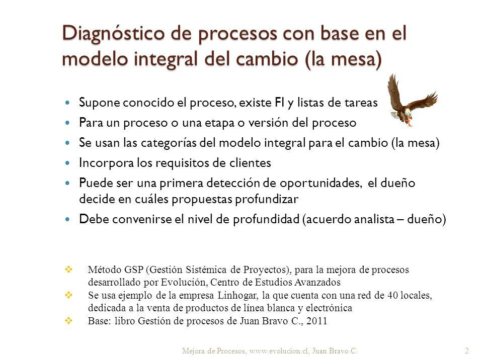 Diagnóstico de procesos con base en el modelo integral del cambio (la mesa)