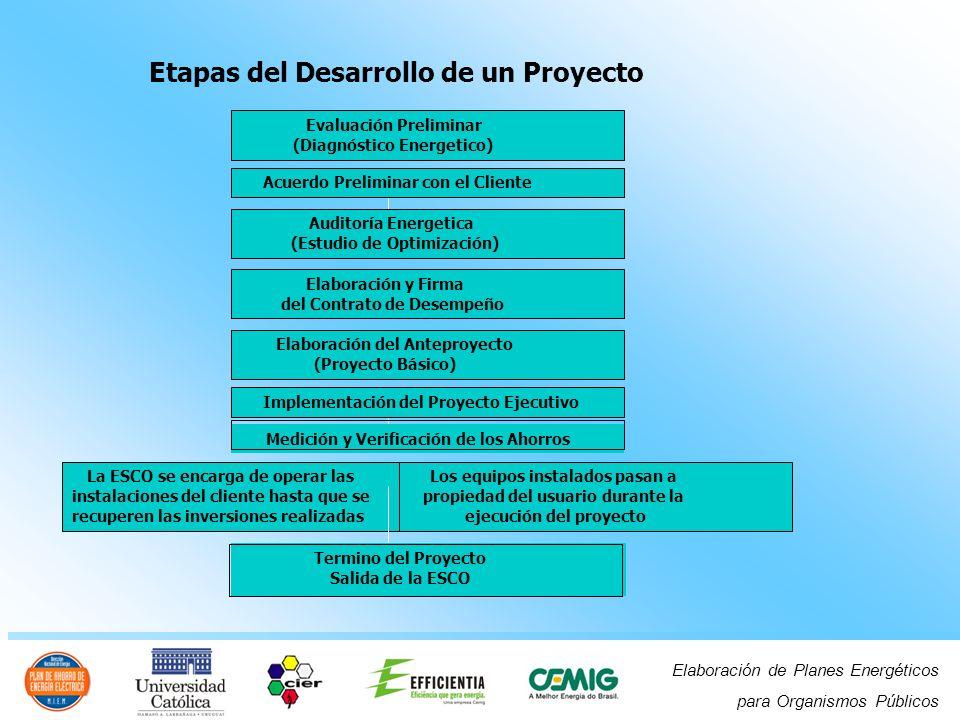 Etapas del Desarrollo de un Proyecto