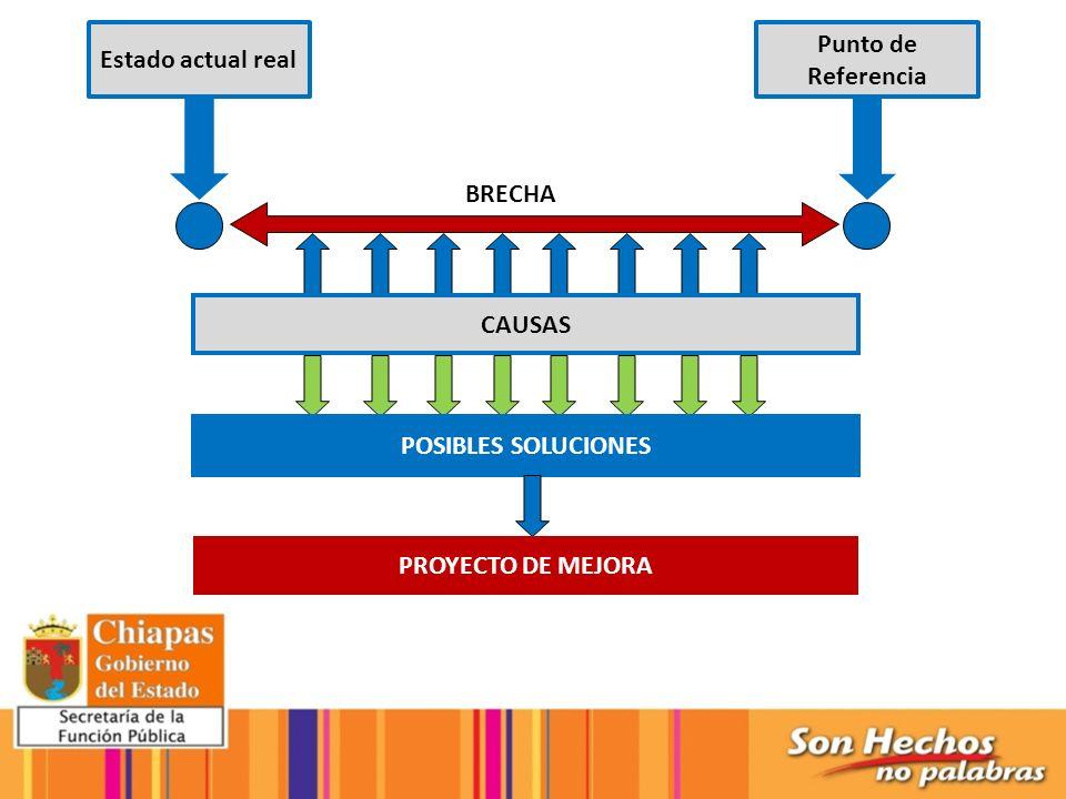 Estado actual real Punto de Referencia BRECHA CAUSAS POSIBLES SOLUCIONES PROYECTO DE MEJORA