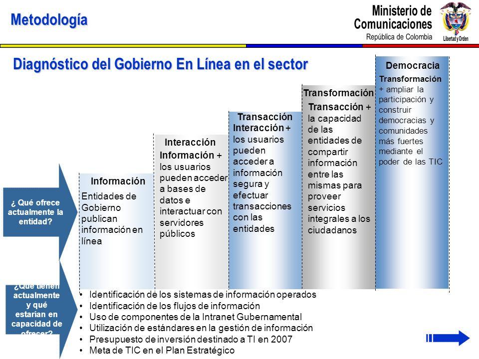 Diagnóstico del Gobierno En Línea en el sector