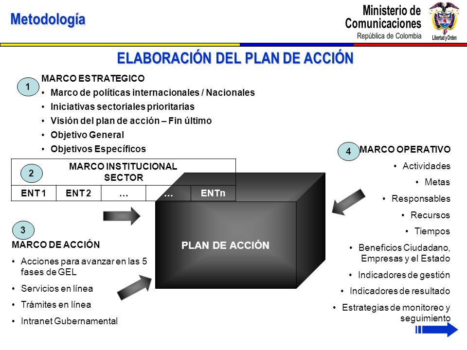 ELABORACIÓN DEL PLAN DE ACCIÓN