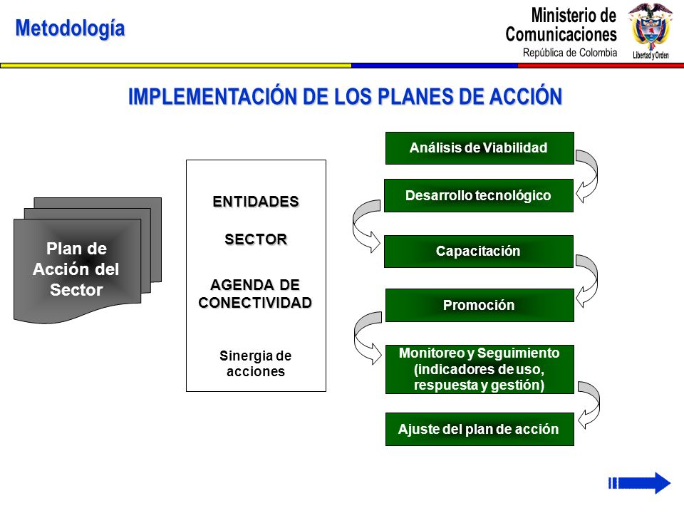 IMPLEMENTACIÓN DE LOS PLANES DE ACCIÓN