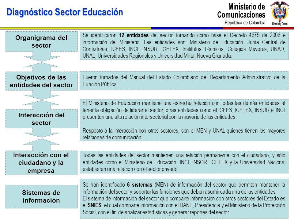 Diagnóstico Sector Educación