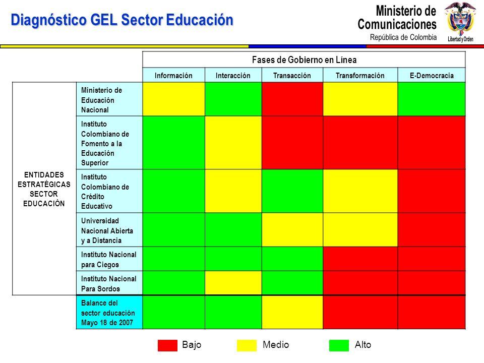 Fases de Gobierno en Línea ENTIDADES ESTRATÉGICAS SECTOR EDUCACIÓN