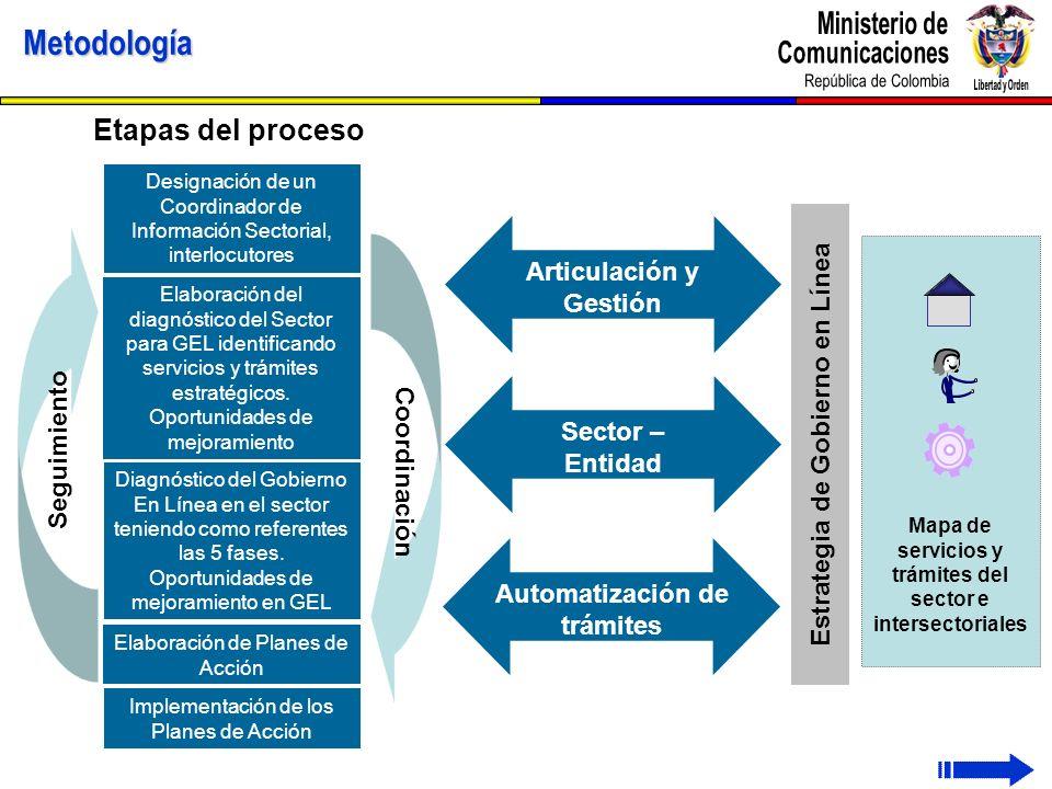 Metodología Etapas del proceso Estrategia de Gobierno en Línea