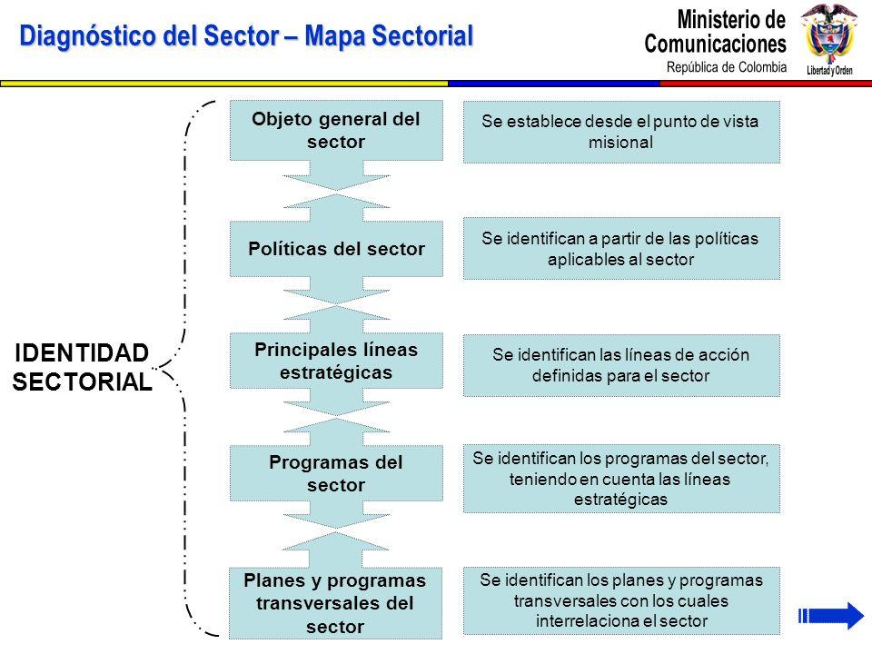 Diagnóstico del Sector – Mapa Sectorial