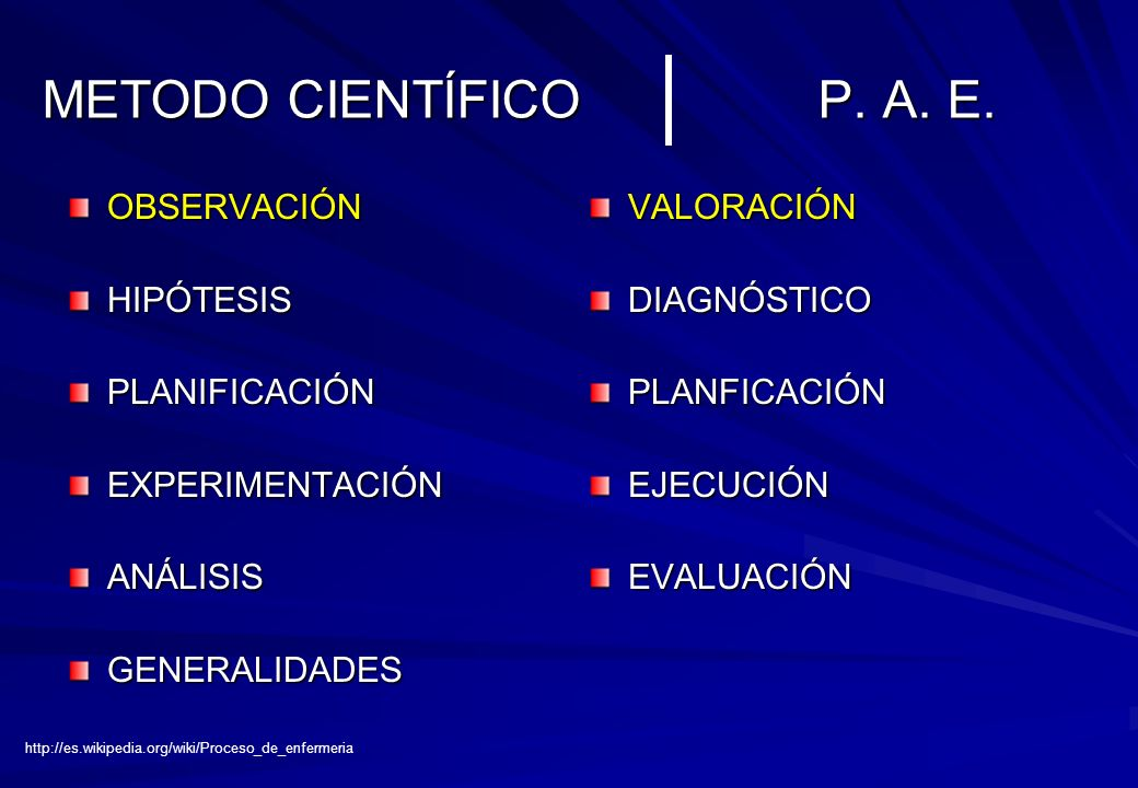 METODO CIENTÍFICO P. A. E. OBSERVACIÓN HIPÓTESIS PLANIFICACIÓN