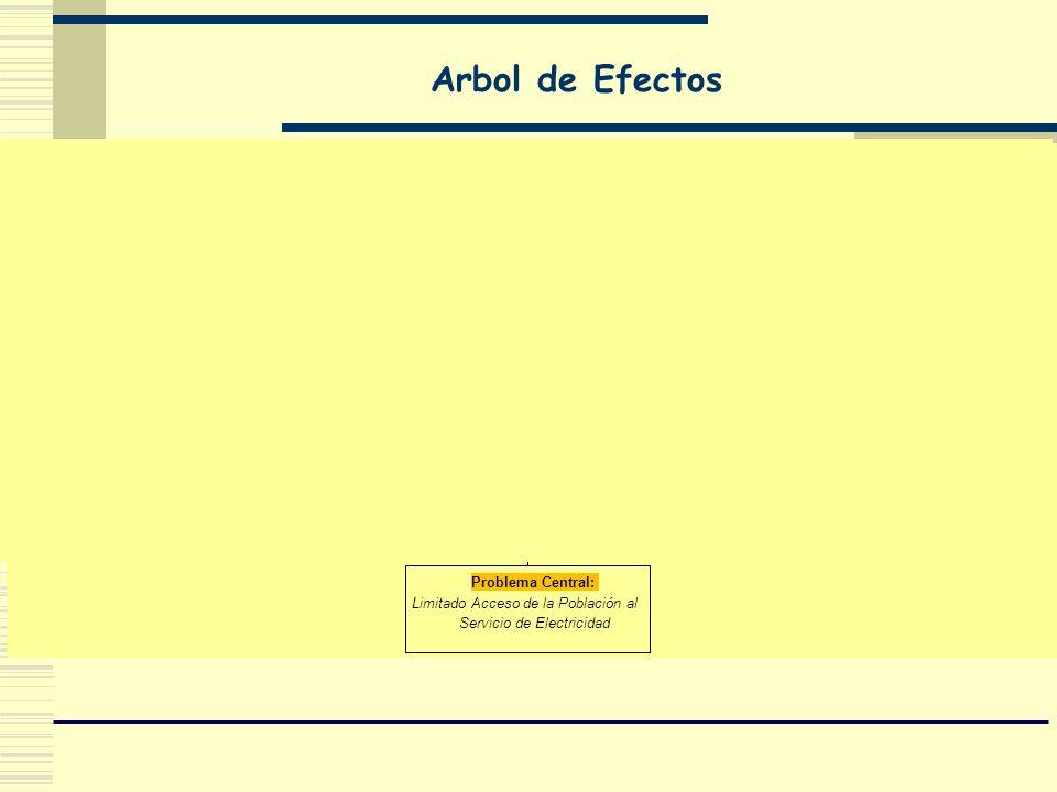Arbol de Efectos Problema Central: Limitado Acceso de la Población al