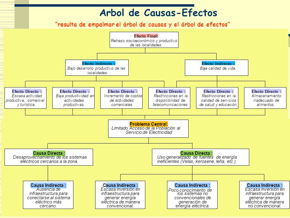 Arbol de Causas-Efectos