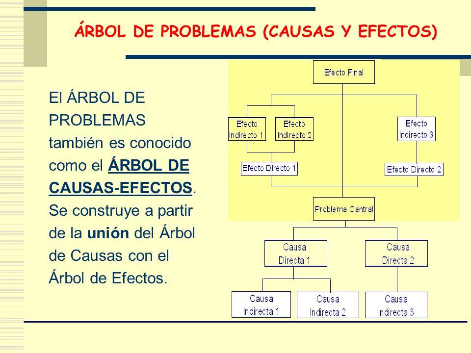 ÁRBOL DE PROBLEMAS (CAUSAS Y EFECTOS)