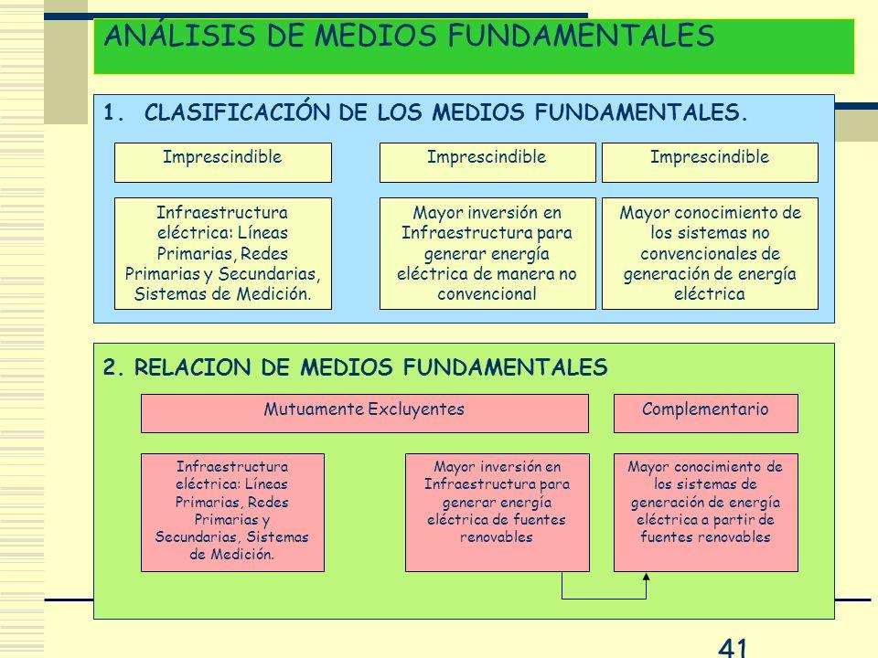 ANÁLISIS DE MEDIOS FUNDAMENTALES