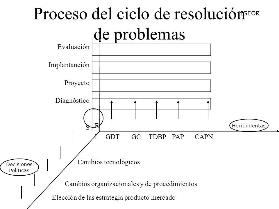 Proceso del ciclo de resolución de problemas