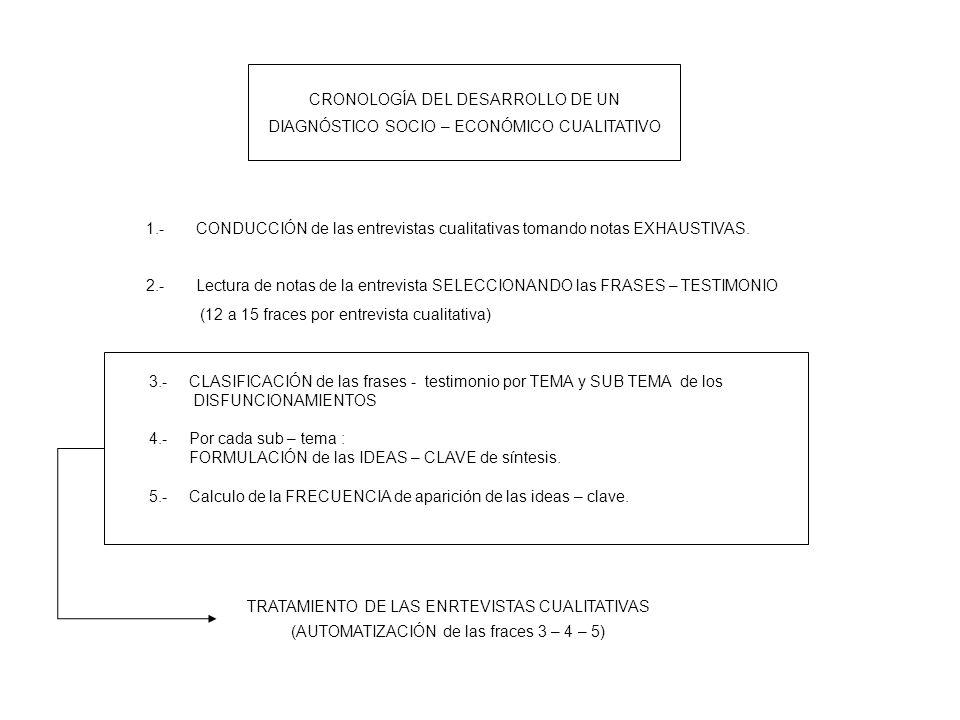 CRONOLOGÍA DEL DESARROLLO DE UN DIAGNÓSTICO SOCIO – ECONÓMICO CUALITATIVO